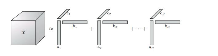 三阶张量的CP 分解