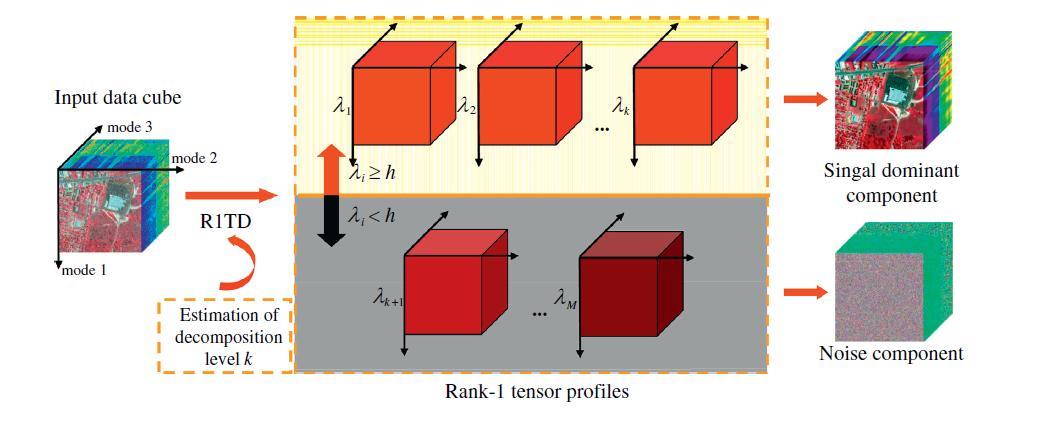 CP decomposition  algorithm for HSI noise reduction