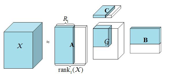 三阶张量的低秩近似